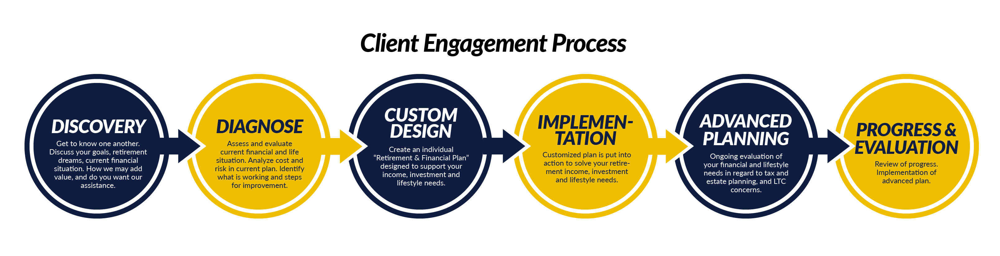 Client Engagement Process
